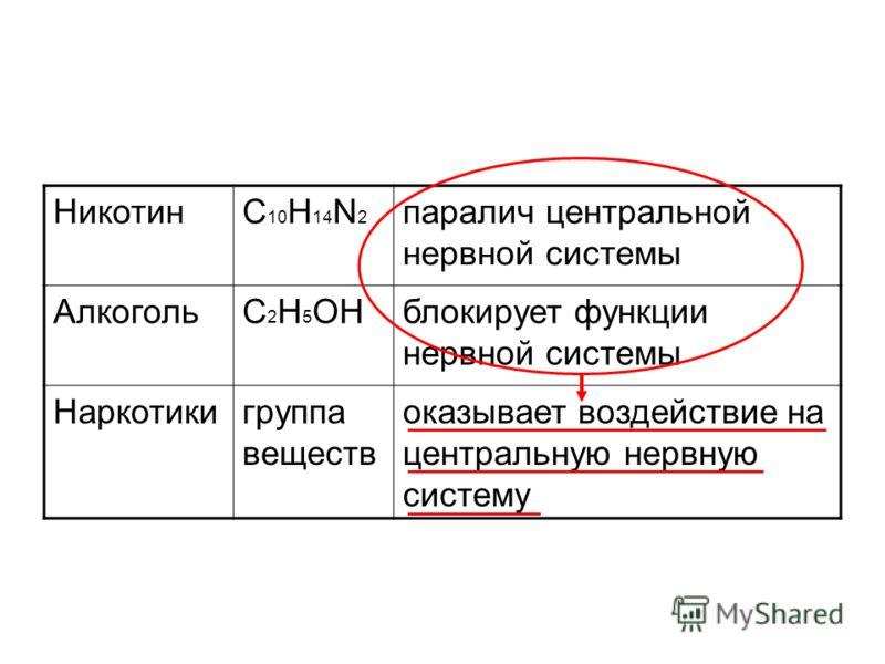 НикотинC 10 H 14 N 2 паралич центральной нервной системы АлкогольC 2 H 5 ОНблокирует функции нервной системы Наркотикигруппа веществ оказывает воздействие на центральную нервную систему