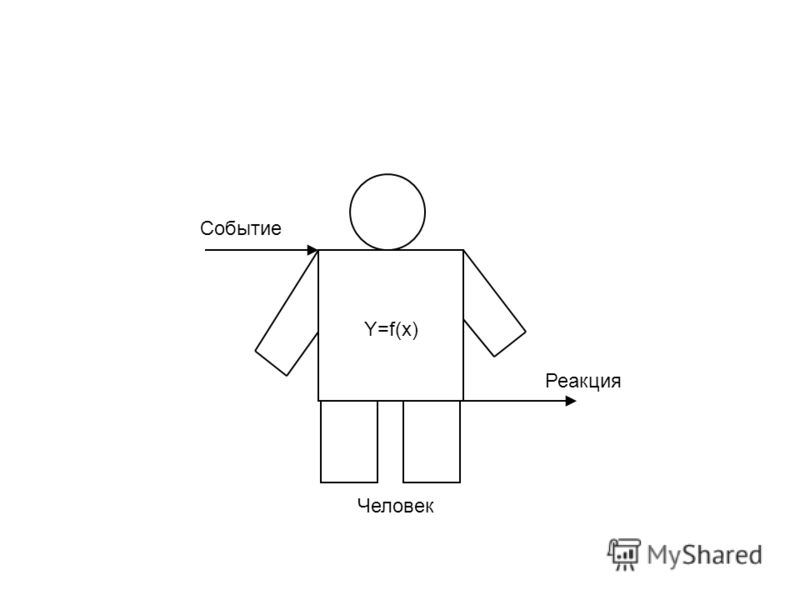 Y=f(x) Событие Реакция Человек