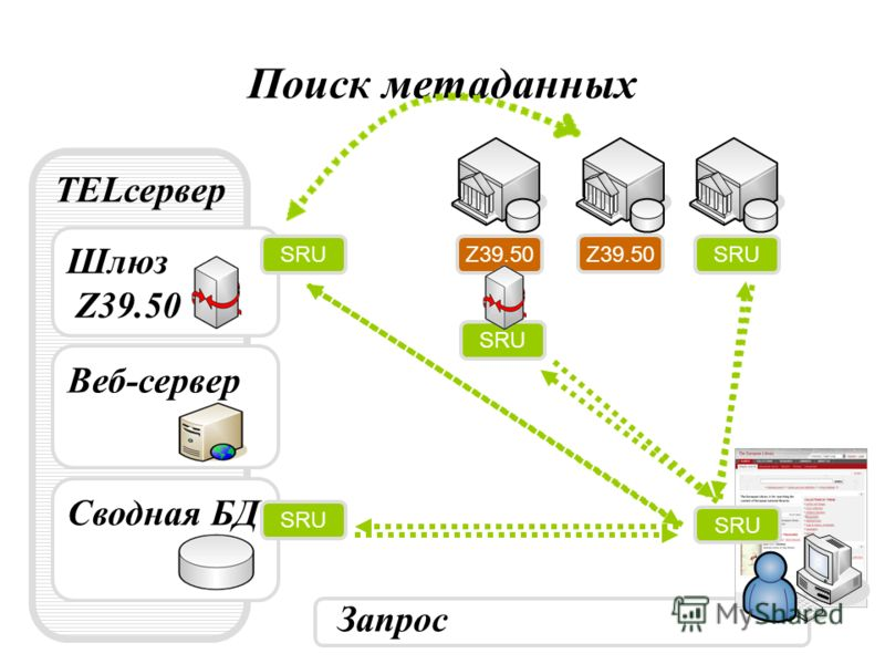 Поиск метаданных TELсервер Веб-сервер Запрос Сводная БД SRU Шлюз Z39.50 SRU Z39.50 SRU Z39.50 SRU