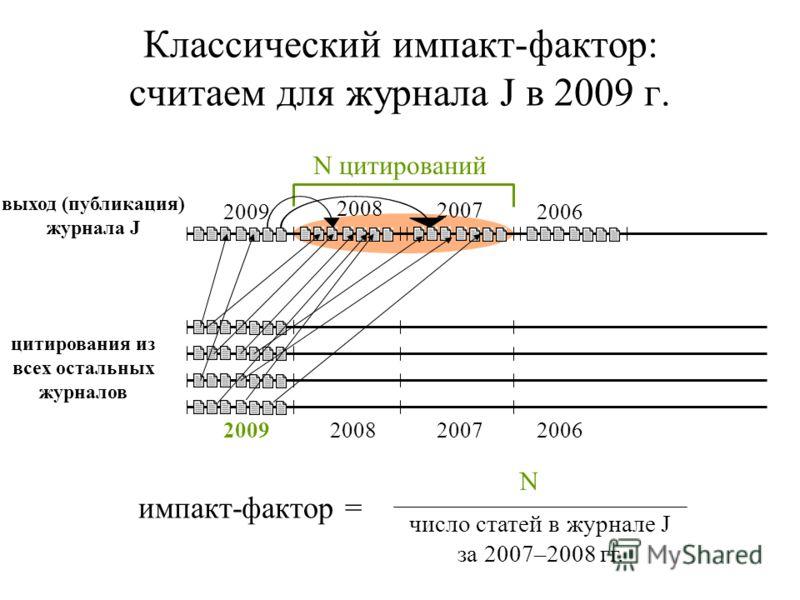 Классический импакт-фактор: считаем для журнала J в 2009 г. выход (публикация) журнала J 2007 2006 цитирования из всех остальных журналов 200920082007 2006 N цитирований импакт-фактор = N число статей в журнале J за 2007–2008 гг. 2009 2008