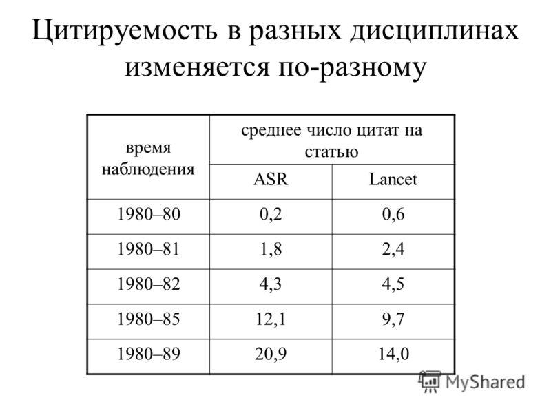 Цитируемость в разных дисциплинах изменяется по-разному время наблюдения среднее число цитат на статью ASRLancet 1980–800,20,6 1980–811,82,4 1980–824,34,5 1980–8512,19,7 1980–8920,914,0