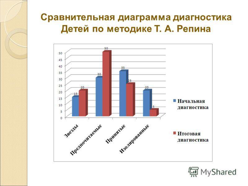 Сравнительная диаграмма диагностика Детей по методике Т. А. Репина
