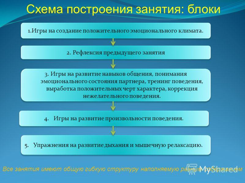 1.Игры на создание положительного эмоционального климата. 2. Рефлексия предыдущего занятия 3. Игры на развитие навыков общения, понимания эмоционального состояния партнера, тренинг поведения, выработка положительных черт характера, коррекция нежелате