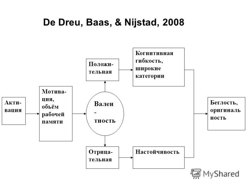 Вален - тность Положи- тельная Акти- вация Мотива- ция, объём рабочей памяти Отрица- тельная Когнитивная гибкость, широкие категории Настойчивость Беглость, оригиналь ность De Dreu, Baas, & Nijstad, 2008