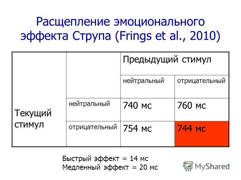 Расщепление эмоционального эффекта Струпа (Frings et al., 2010) Текущий стимул Предыдущий стимул нейтральныйотрицательный нейтральный 740 мс760 мс отрицательный 754 мс744 мс Быстрый эффект = 14 мс Медленный эффект = 20 мс