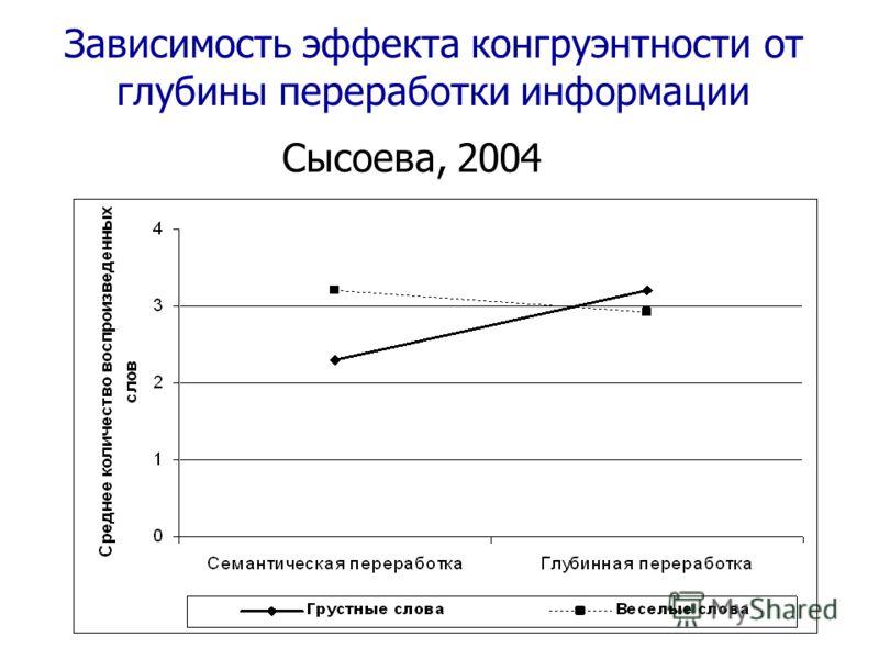 Зависимость эффекта конгруэнтности от глубины переработки информации Сысоева, 2004
