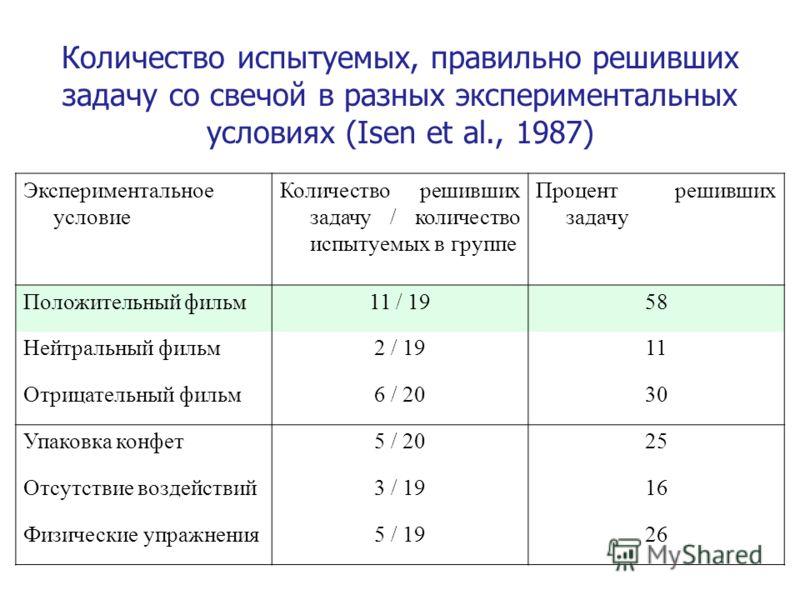 Количество испытуемых, правильно решивших задачу со свечой в разных экспериментальных условиях (Isen et al., 1987) Экспериментальное условие Количество решивших задачу / количество испытуемых в группе Процент решивших задачу Положительный фильм11 / 1