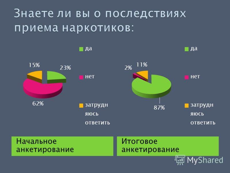 Начальное анкетирование Итоговое анкетирование