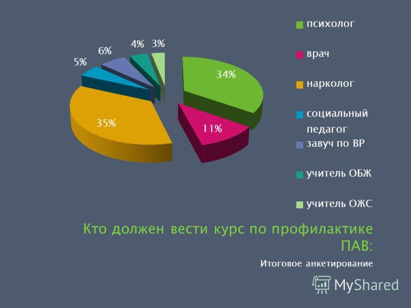 Итоговое анкетирование