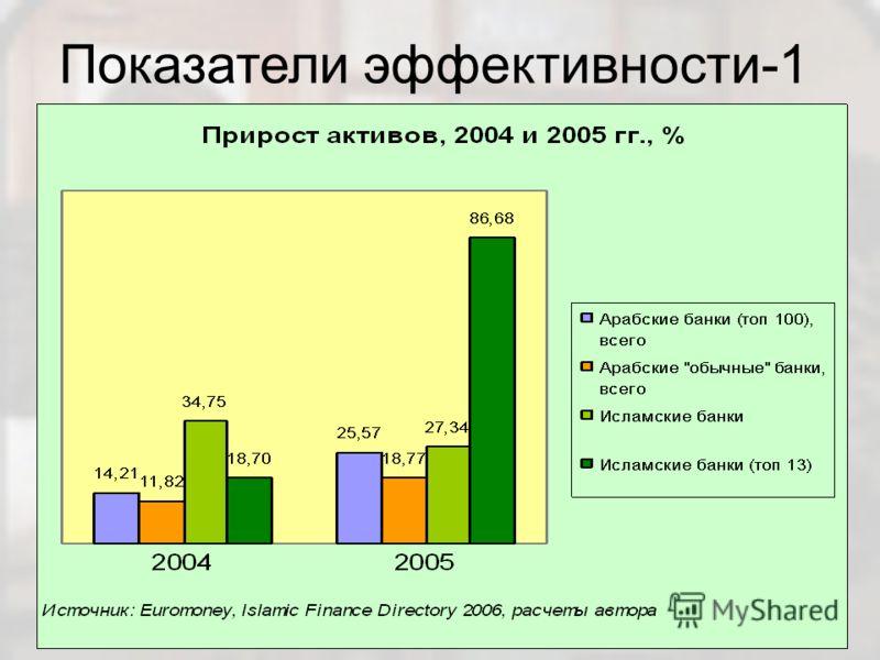 Показатели эффективности-1