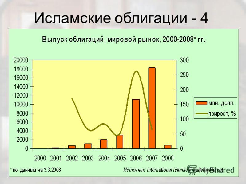 Исламские облигации - 4