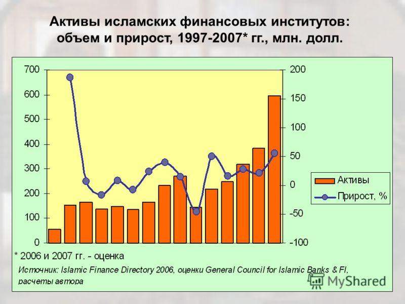 Активы исламских финансовых институтов: объем и прирост, 1997-2007* гг., млн. долл.