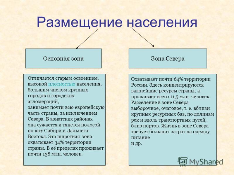 Размещение населения Основная зонаЗона Севера Охватывает почти 64% территории России. Здесь концентрируются важнейшие ресурсы страны, а проживает всего 11,5 млн. человек. Расселение в зоне Севера выборочное, очаговое, т. е. вблизи крупных ресурсных б