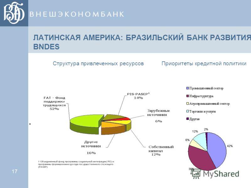 17 ЛАТИНСКАЯ АМЕРИКА: БРАЗИЛЬСКИЙ БАНК РАЗВИТИЯ BNDES Структура привлеченных ресурсовПриоритеты кредитной политики