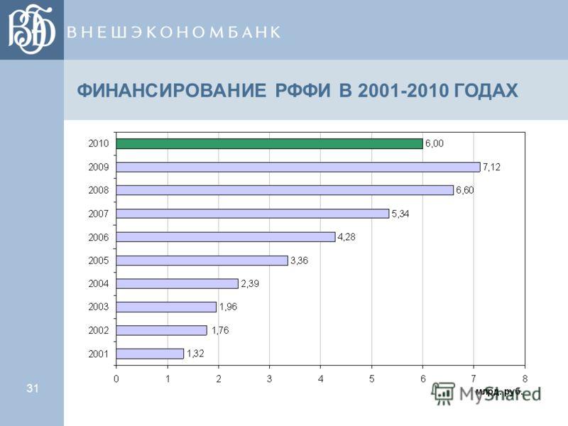 31 ФИНАНСИРОВАНИЕ РФФИ В 2001-2010 ГОДАХ