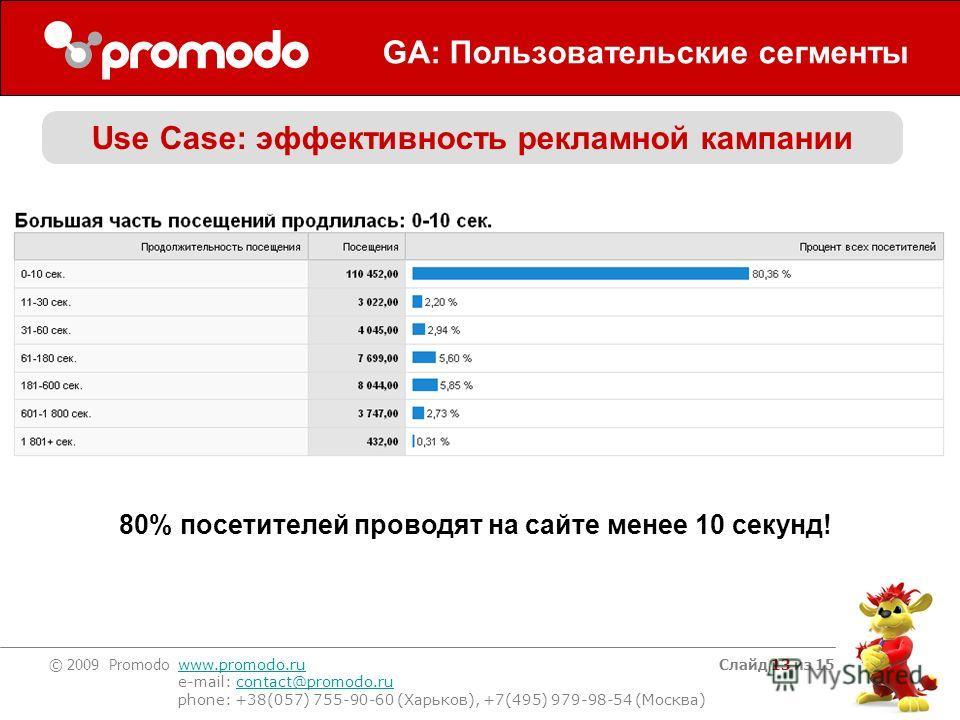 © 2009 Promodo www.promodo.ru e-mail: contact@promodo.rucontact@promodo.ru phone: +38(057) 755-90-60 (Харьков), +7(495) 979-98-54 (Москва) Слайд 13 из 15 GA: Пользовательские сегменты Use Case: эффективность рекламной кампании 80% посетителей проводя