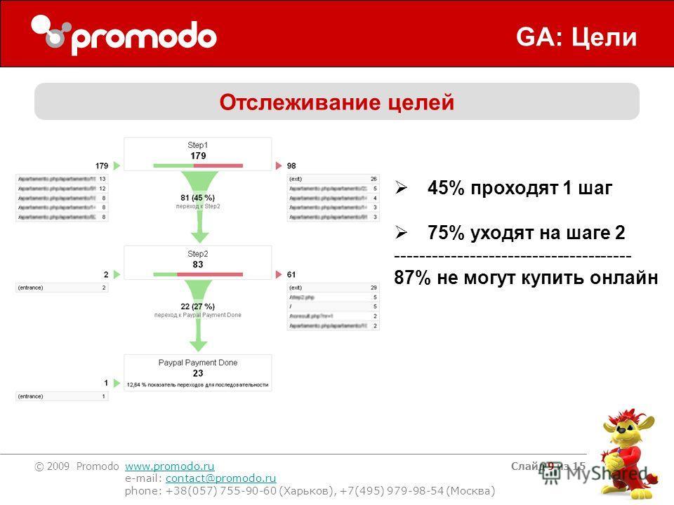 © 2009 Promodo www.promodo.ru e-mail: contact@promodo.rucontact@promodo.ru phone: +38(057) 755-90-60 (Харьков), +7(495) 979-98-54 (Москва) Слайд 9 из 15 GA: Цели Отслеживание целей 45% проходят 1 шаг 75% уходят на шаге 2 -----------------------------