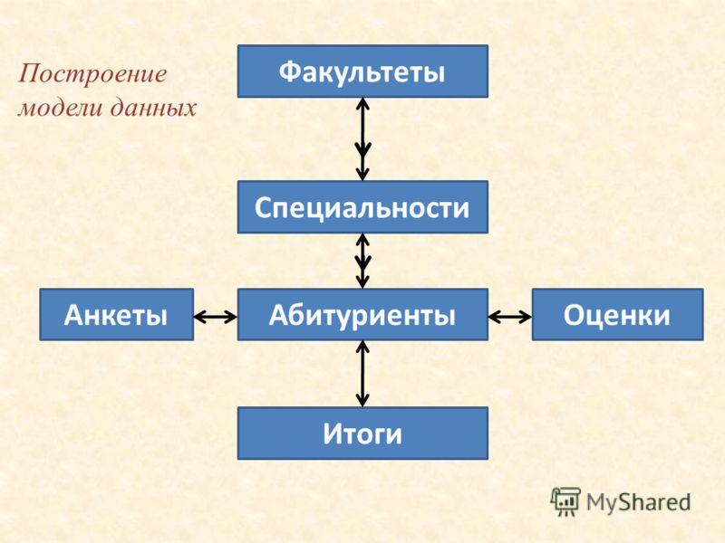 Построение модели данных Факультеты Специальности АбитуриентыАнкетыОценки Итоги