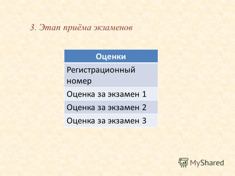 3. Этап приёма экзаменов Оценки Регистрационный номер Оценка за экзамен 1 Оценка за экзамен 2 Оценка за экзамен 3