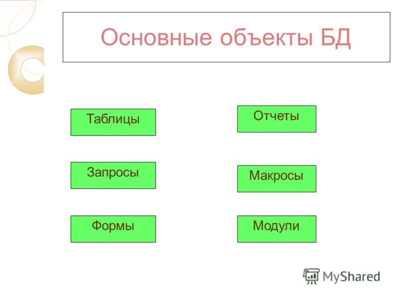 Основные объекты БД Таблицы Запросы Формы Отчеты Макросы Модули