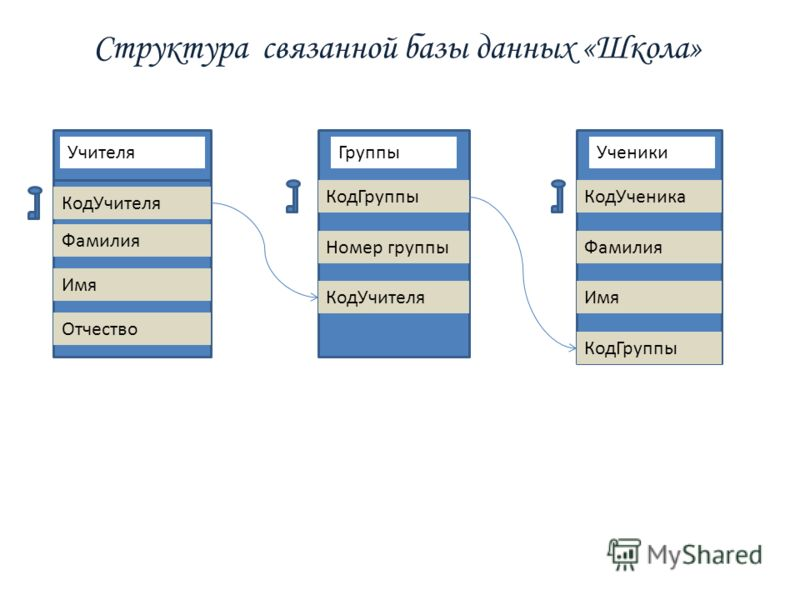 Структура связанной базы данных «Школа» Учителя КодУчителя Фамилия Имя Отчество Группы КодГруппы Номер группы КодУчителя Ученики КодУченика Фамилия Имя КодГруппы