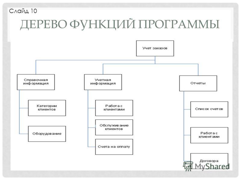 ДЕРЕВО ФУНКЦИЙ ПРОГРАММЫ Слайд 10