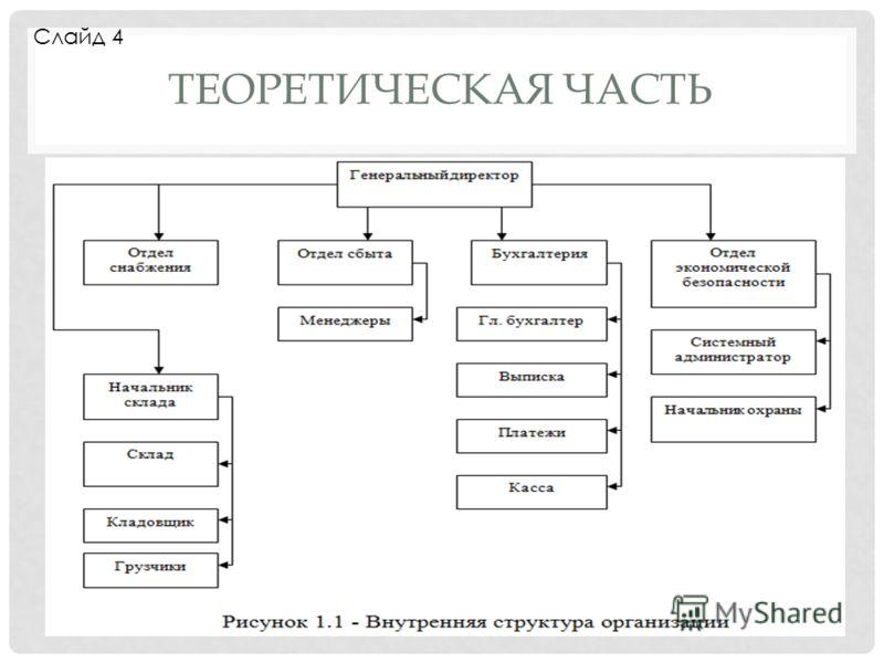 ТЕОРЕТИЧЕСКАЯ ЧАСТЬ Слайд 4