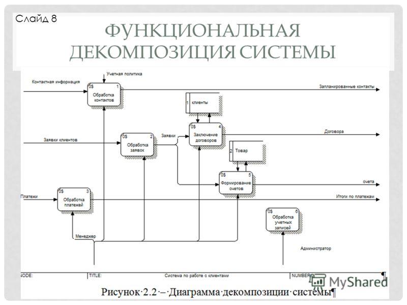 ФУНКЦИОНАЛЬНАЯ ДЕКОМПОЗИЦИЯ СИСТЕМЫ Слайд 8