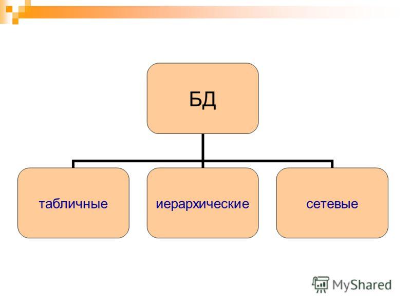 БД табличныеиерархическиесетевые