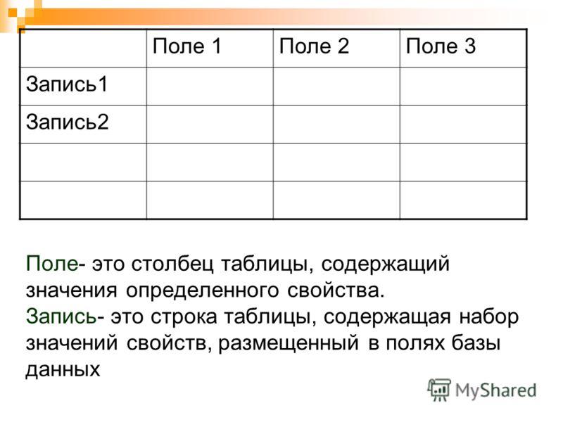 Поле- это столбец таблицы, содержащий значения определенного свойства. Запись- это строка таблицы, содержащая набор значений свойств, размещенный в полях базы данных Поле 1Поле 2Поле 3 Запись1 Запись2