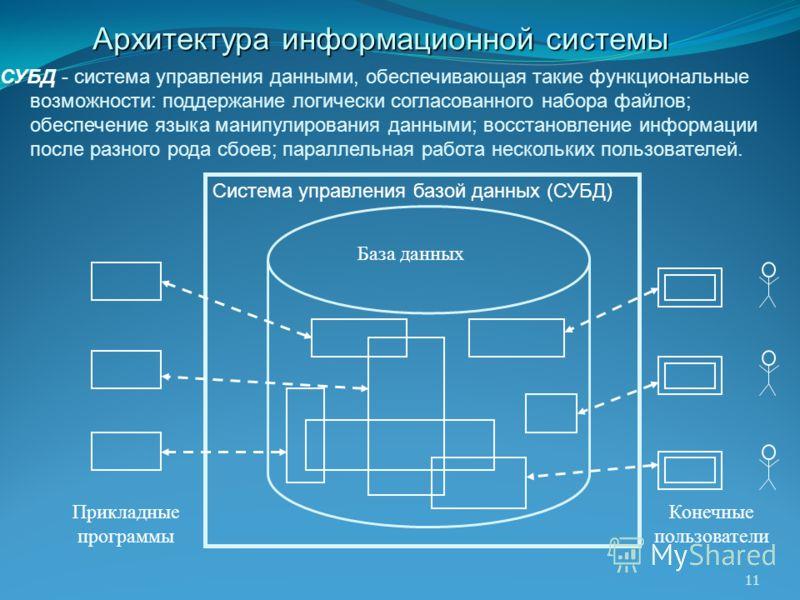 СУБД - система управления данными, обеспечивающая такие функциональные возможности: поддержание логически согласованного набора файлов; обеспечение языка манипулирования данными; восстановление информации после разного рода сбоев; параллельная работа