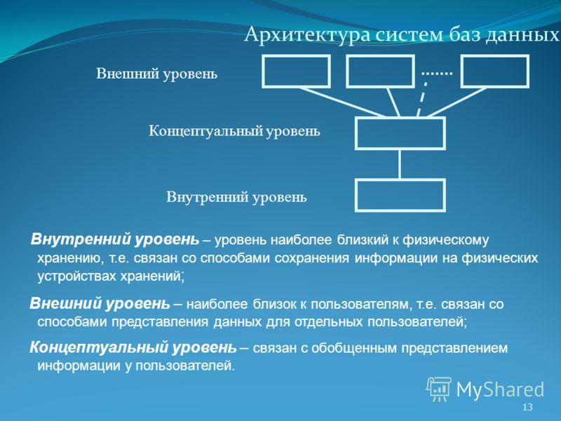 Архитектура систем баз данных 13 Внутренний уровень – уровень наиболее близкий к физическому хранению, т.е. связан со способами сохранения информации на физических устройствах хранений ; Внешний уровень – наиболее близок к пользователям, т.е. связан