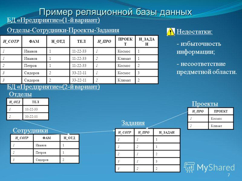 7 Недостатки: - избыточность информации; - несоответствие предметной области. Н_СОТРФАМН_ОТДТЕЛН_ПРО ПРОЕК Т Н_ЗАДА Н 1Иванов111-22-331Космос1 1Иванов111-22-332Климат1 2Петров111-22-331Космос2 3Сидоров233-22-111Космос3 3Сидоров233-22-112Климат2 БД «П