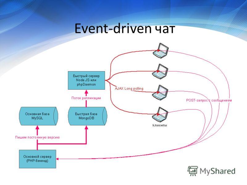 Event-driven чат