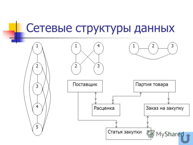 Сетевые структуры данных 1 2 4 5 3 14 23 123 ПоставщикПартия товара РасценкаЗаказ на закупку Статья закупки