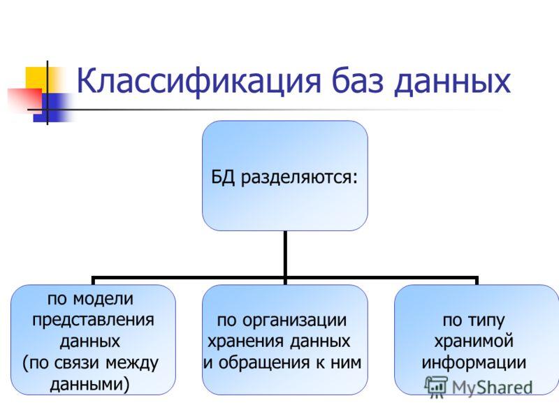 Классификация баз данных БД разделяются: по модели представления данных (по связи между данными) по организации хранения данных и обращения к ним по типу хранимой информации