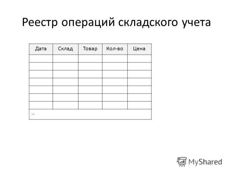 Реестр операций складского учета ДатаСкладТоварКол-воЦена …
