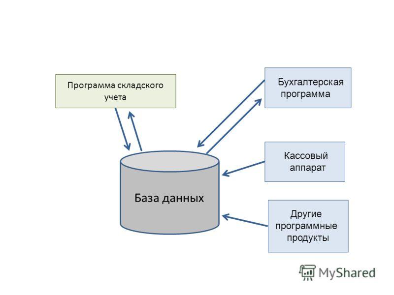 База данных Программа складского учета Бухгалтерская программа Кассовый аппарат Другие программные продукты