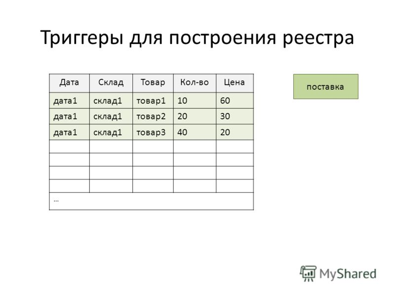 Триггеры для построения реестра поставка ДатаСкладТоварКол-воЦена дата1склад1товар11060 дата1склад1товар22030 дата1склад1товар34020 …