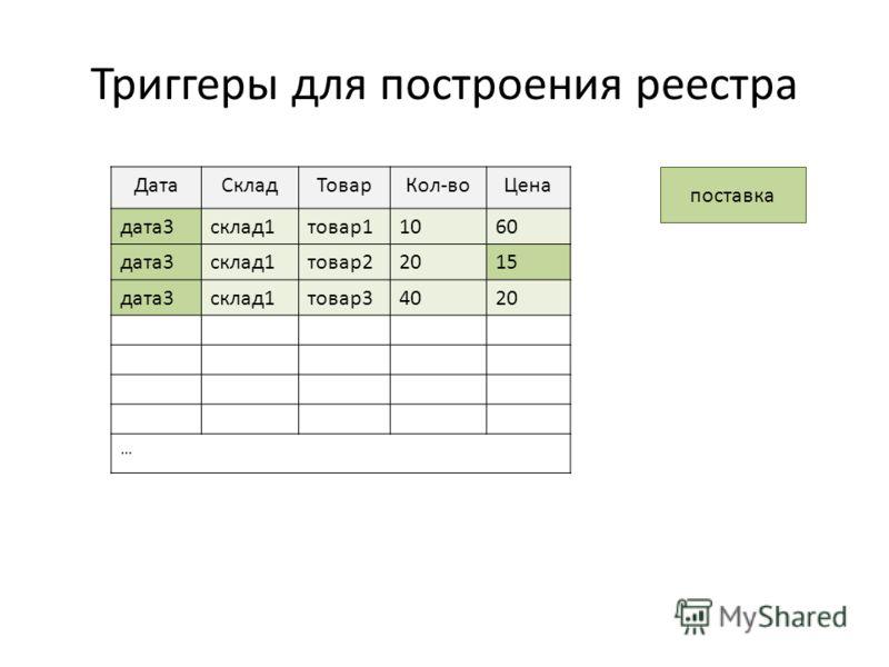Триггеры для построения реестра поставка ДатаСкладТоварКол-воЦена дата3склад1товар11060 дата3склад1товар22015 дата3склад1товар34020 …