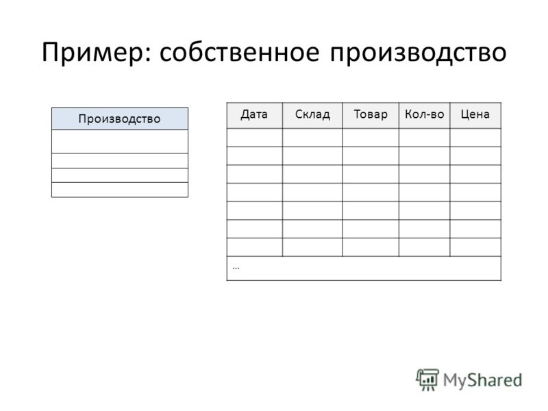 Пример: собственное производство ДатаСкладТоварКол-воЦена … Производство