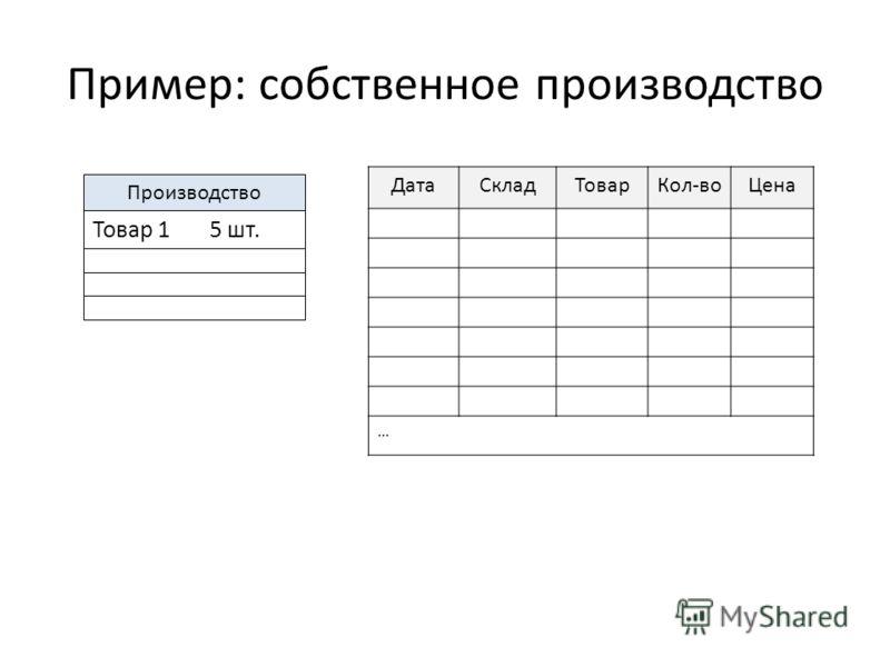 Пример: собственное производство ДатаСкладТоварКол-воЦена … Производство Товар 1 5 шт.
