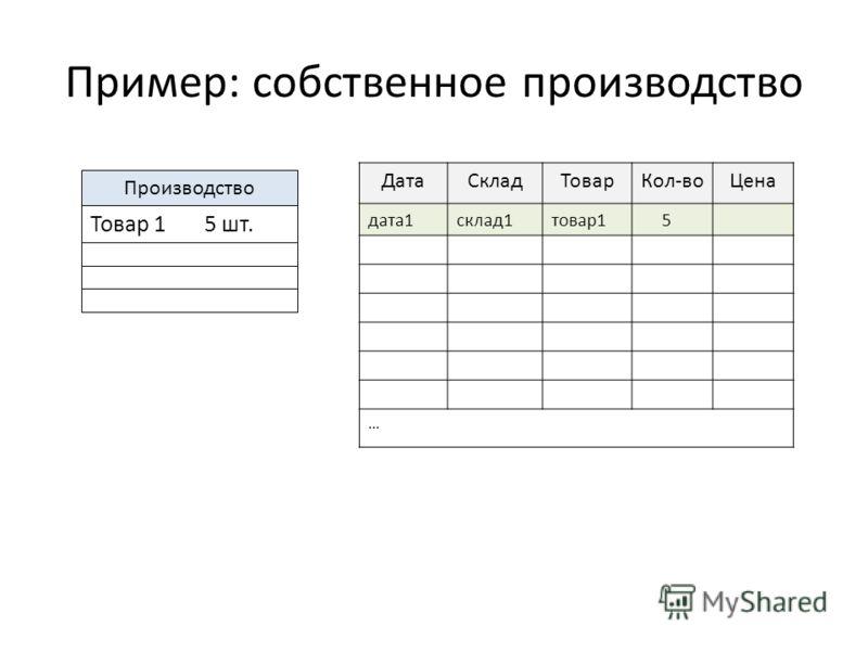 Пример: собственное производство ДатаСкладТоварКол-воЦена дата1склад1товар1 5 … Производство Товар 1 5 шт.