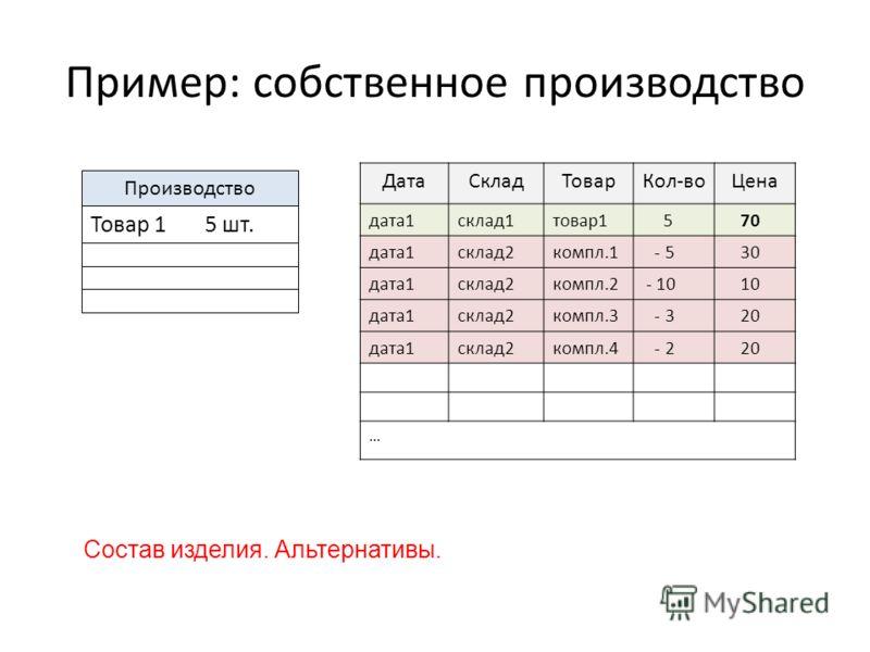 Пример: собственное производство ДатаСкладТоварКол-воЦена дата1склад1товар1 5 70 дата1склад2компл.1 - 5 30 дата1склад2компл.2 - 10 10 дата1склад2компл.3 - 3 20 дата1склад2компл.4 - 2 20 … Состав изделия. Альтернативы. Производство Товар 1 5 шт.