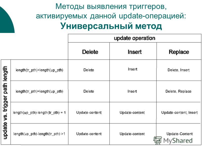 Методы выявления триггеров, активируемых данной update-операцией: Универсальный метод