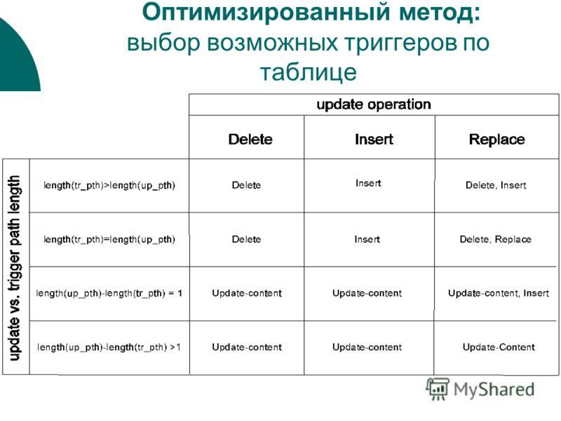 Оптимизированный метод: выбор возможных триггеров по таблице
