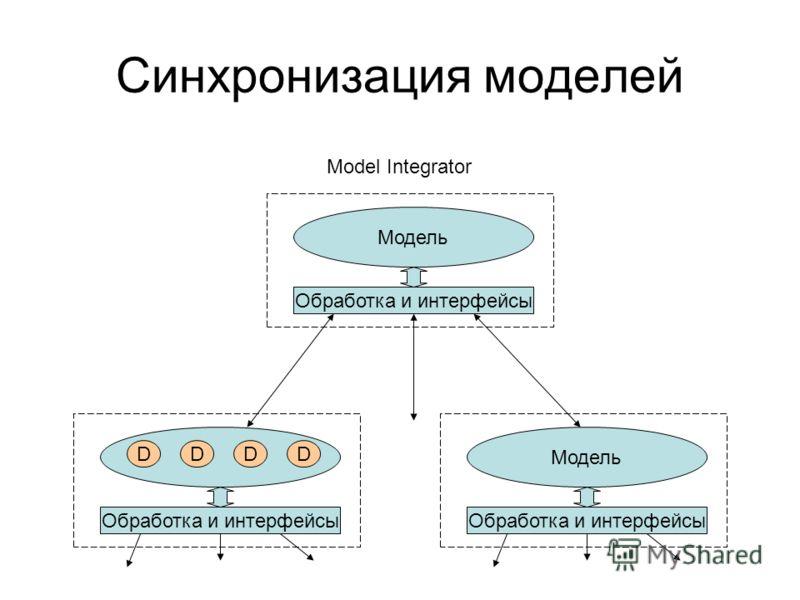 Синхронизация моделей Обработка и интерфейсы Модель Обработка и интерфейсы Модель Обработка и интерфейсы Model Integrator DDDD
