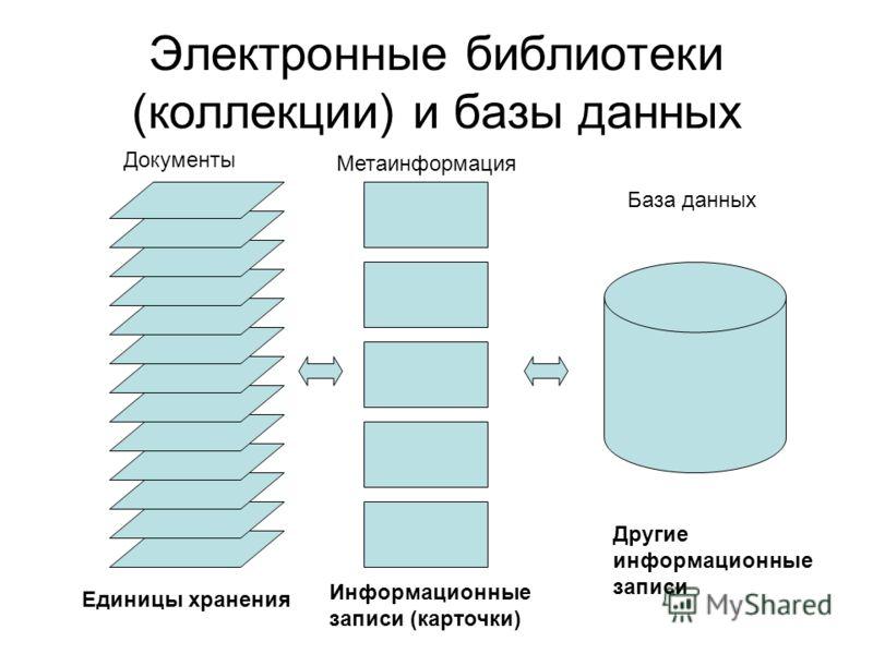Электронные библиотеки (коллекции) и базы данных Единицы хранения Информационные записи (карточки) Другие информационные записи Документы Метаинформация База данных