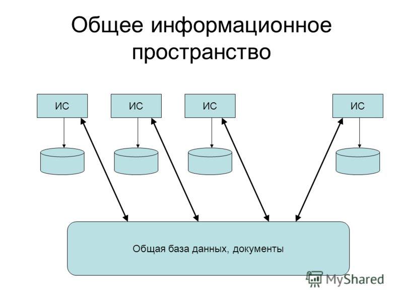 Общее информационное пространство ИС Общая база данных, документы