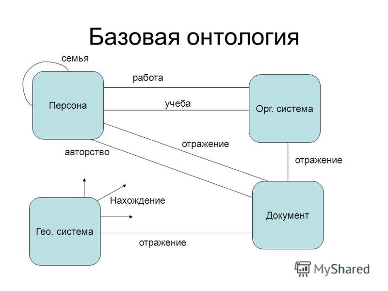 Базовая онтология Персона Орг. система Документ Гео. система Нахождение отражение авторство работа учеба семья